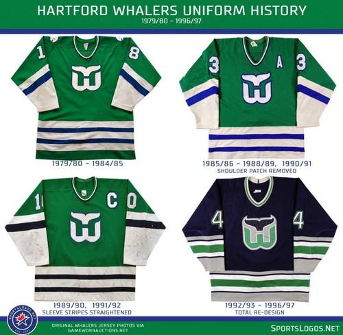 Hartford Whalers is back to the NHL this season — dddaniel on Scorum 423438b6a94