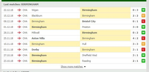 Birmingham – Stoke, England Championship, the prediction for