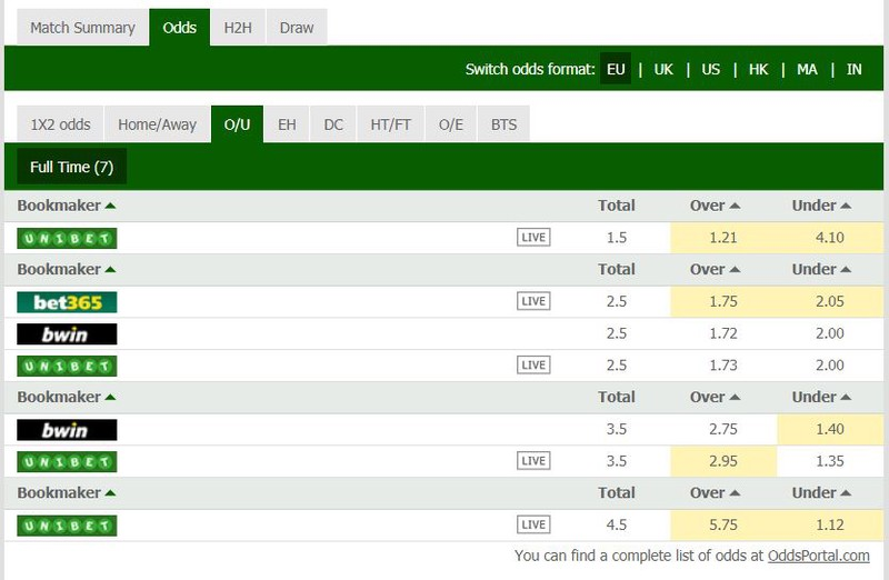 SOCCER Betscorum: Bet of the day, Analysis, Predictions, and