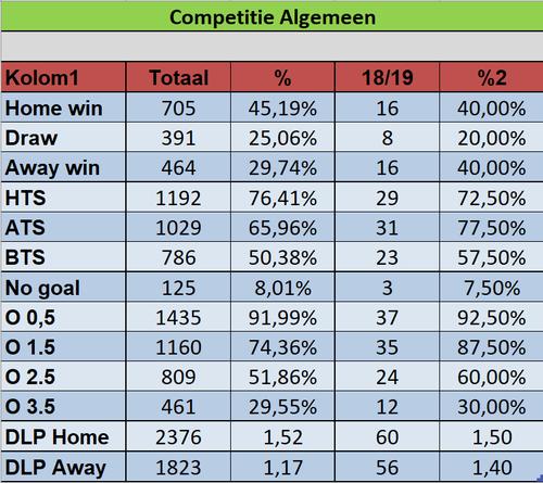 The Lars (Premier League prediction model): week 5