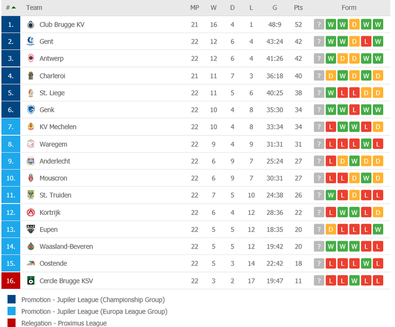Jupiler Pro League Round 23 Preview Fullcoverbetting On Scorum