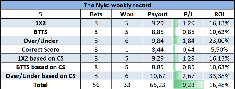 The Nyls (Jupiler Pro League prediction model): week 5