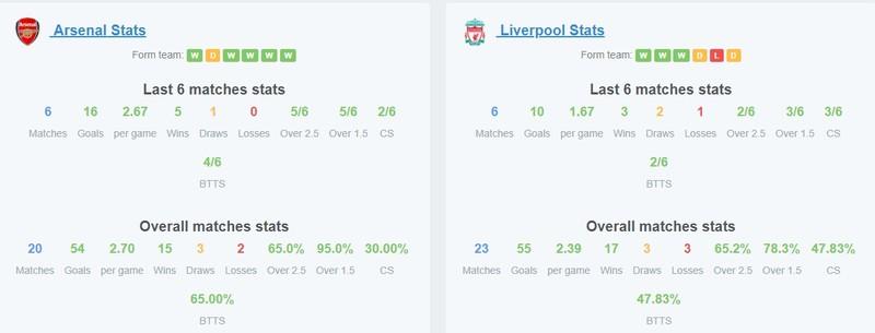 Premier League Matchweek 11: Prediction Arsenal vs Liverpool