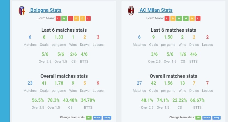 Serie A - Note ahead of the Bologna vs AC Milan match