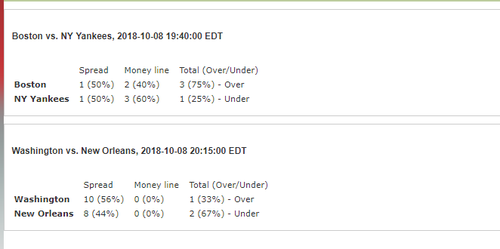NFL & MLB Picks and Parlays Consensus Plays October 8th