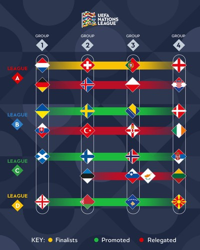 Nations League Results And Consequences Viktars On Scorum